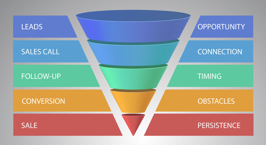Sales Funnel - Cloudnet360